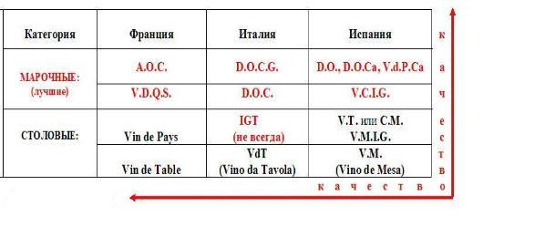 столовое вино испания цена